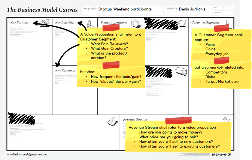 Business Model Canvas step2