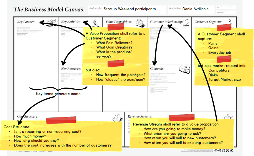 Business Model Canvas step 3